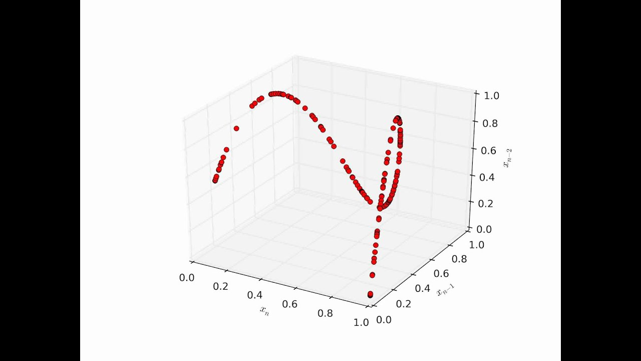 Logistic map phase diagram youtube logistic map phase diagram ccuart Image collections