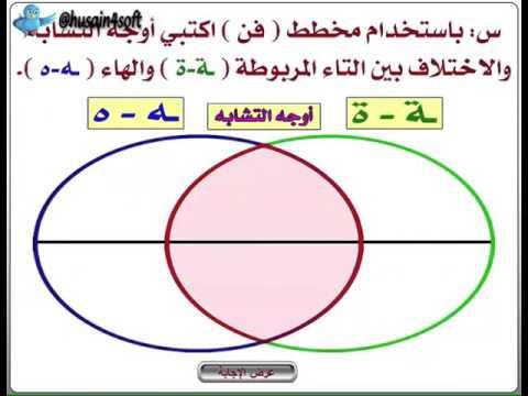 استراتيجية مخطط فن أ حسين الطويرقي Youtube