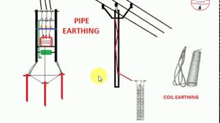 PIPE EARTHING AND COIL EARTHING