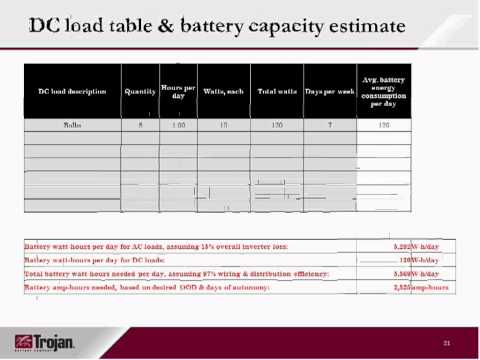 How to size battery banks for off-grid applications