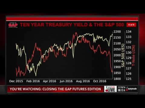 Trading E Mini S&P Futures & 10 Year Notes | Closing the Gap: Futures Edition