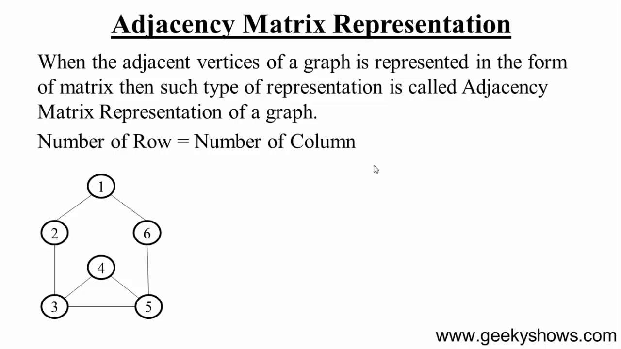 143  Adjacency Matrix Representation (Hindi)
