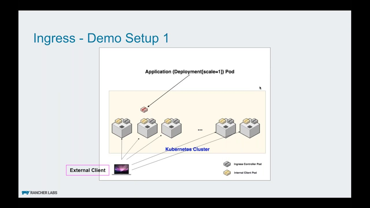 Load Balancing with Kubernetes: Ingress Configuration and Demo (Part 8 / 11)