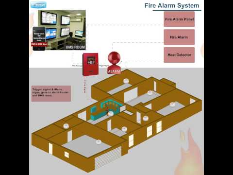 Fire Alarm System (Building Management System)