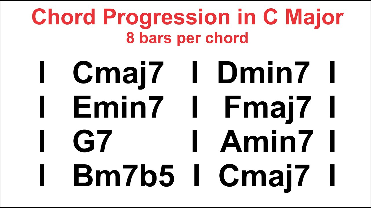Fmaj7 chord guitar gallery guitar chords examples chord progressions in c major backing track youtube chord progressions in c major backing track fatherlandz hexwebz Image collections
