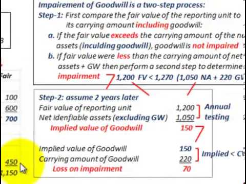 intangible assets accounting goodwill impairment loss testing