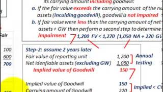Intangible Assets Accounting (Goodwill Impairment Loss, Testing, Calculating & Recording)