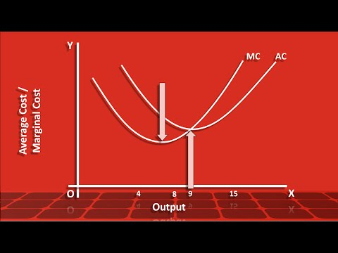 Average Cost and Marginal Cost curves - Relation