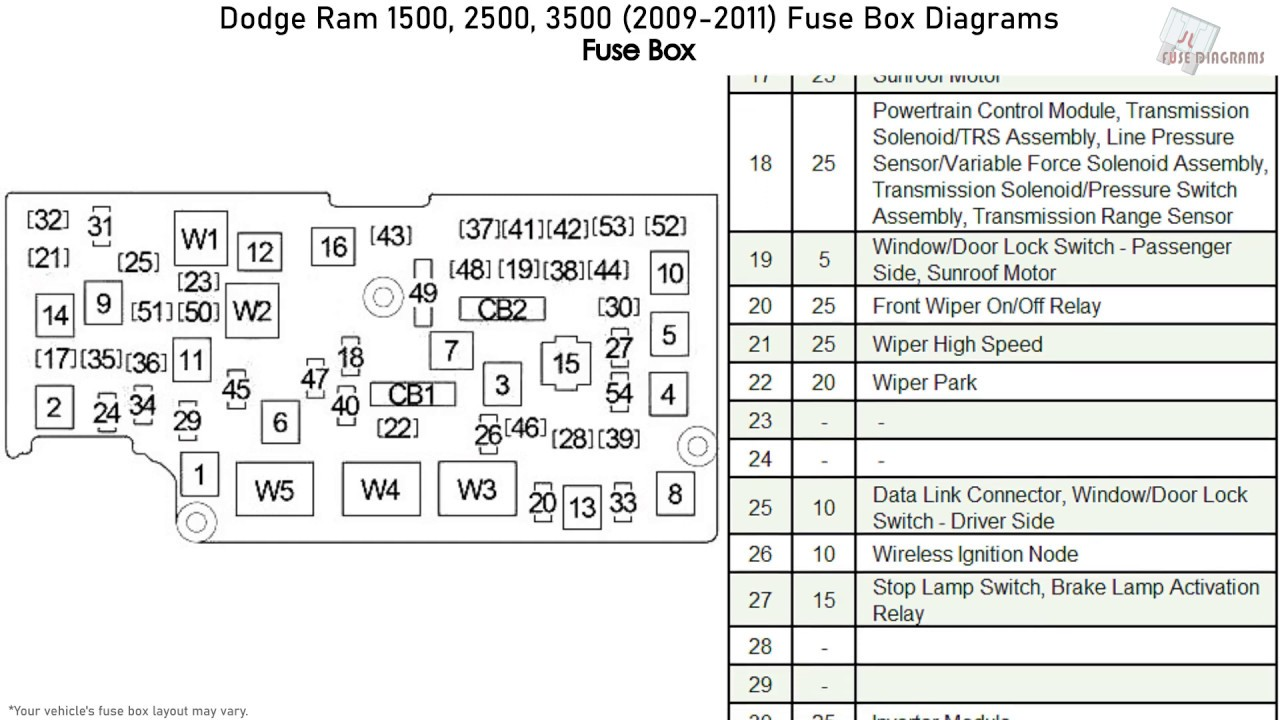 Dodge Ram 1500  2500  3500  2009-2011  Fuse Box Diagrams