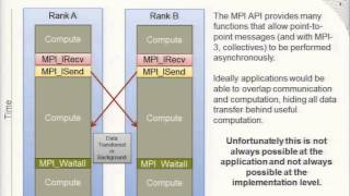 Understanding Communication and MPI on Cray XC30, Hart Alistair (Cray)