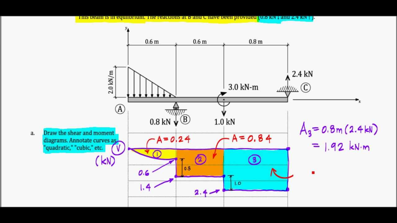 Shear and Moment Diagrams  Exam Problem, F13 (Quince
