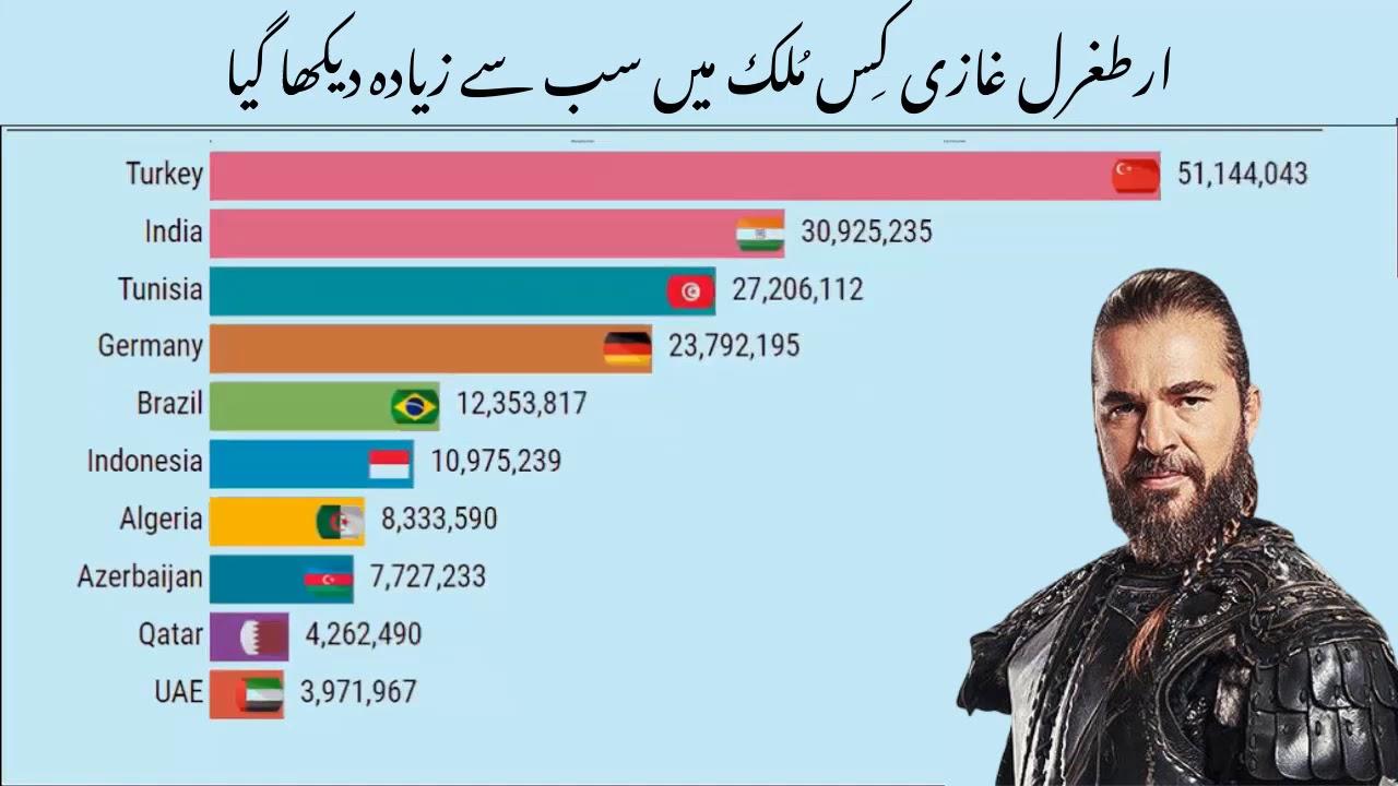 Timeline of Dirilis Ertugrul Popularity Pakistan On The Top