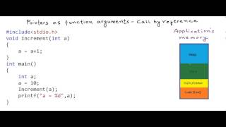 Pointers as function arguments - call by reference