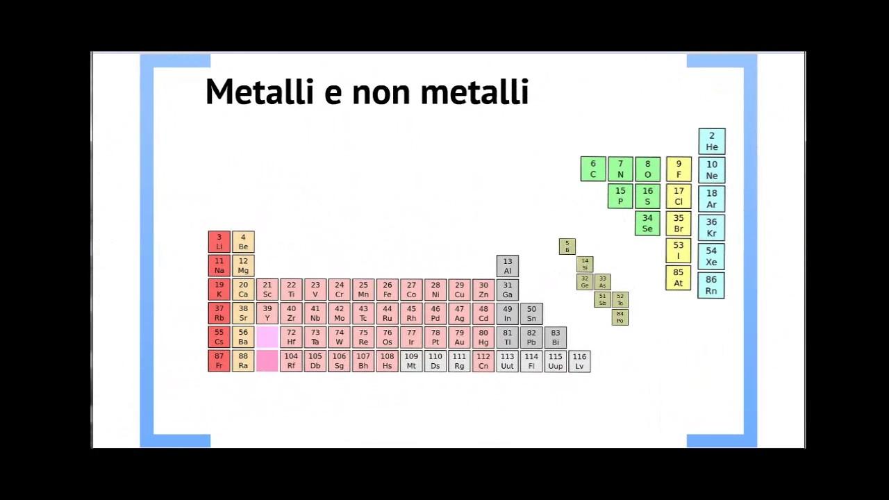 La tavola periodica degli elementi chimici di mendeleev descrizione youtube - Tavola periodica degli elementi ...