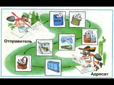 """Окружающий мир 1 класс ч.1, тема урока """"Как путешествует письмо?"""", с.64-65, Школа России."""