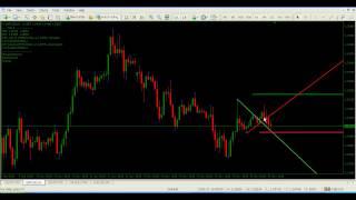 Forex Indicators - Win 50 Pips Everyday With Demark TrendLine Trader Indicator