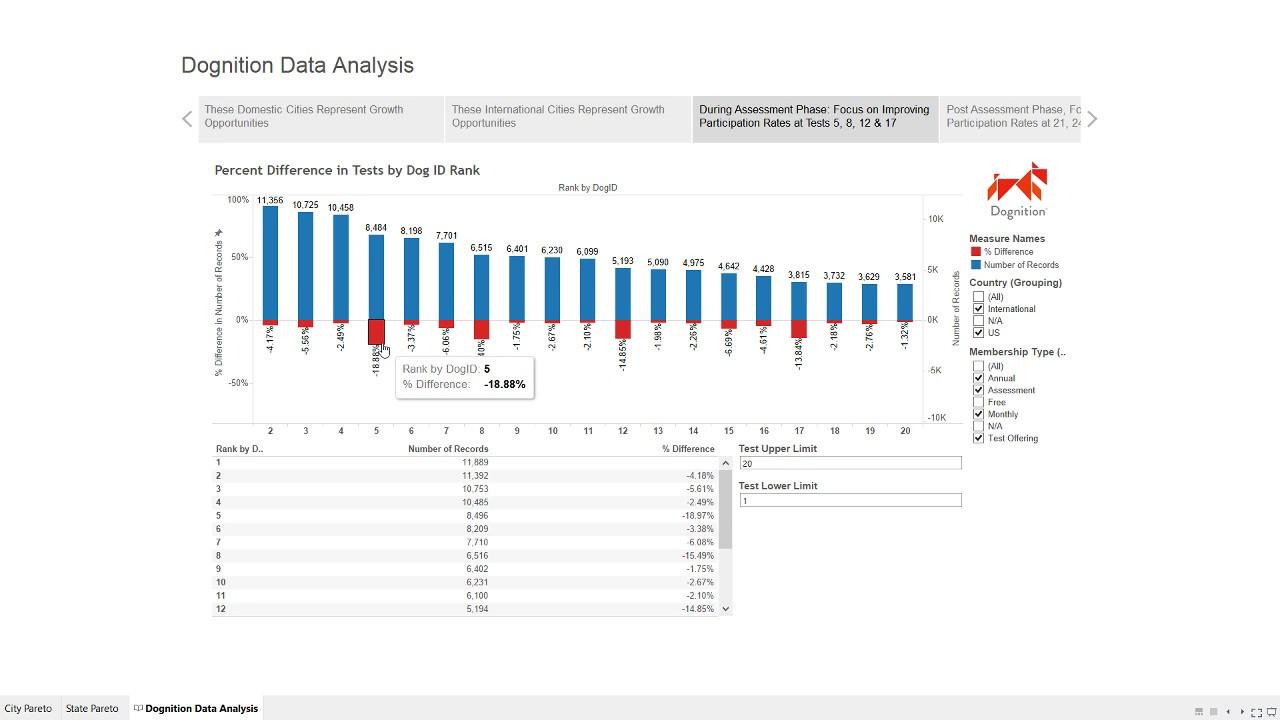 Anthony Smoak Final Project: Data Visualization and