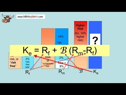 🔴 CAPM Capital Asset Pricing Model In 4 Easy Steps - What Is Capital Asset Pricing Model Explained