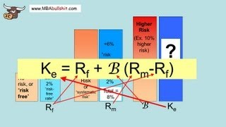 CAPM Capital Asset Pricing Model in 4 Easy Steps - What is Capital Asset Pricing Model Explained thumbnail