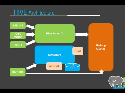 HIVE UPGRADE How-to-Steps: CDH5 Cloudera Hadoop - Part 2 ...