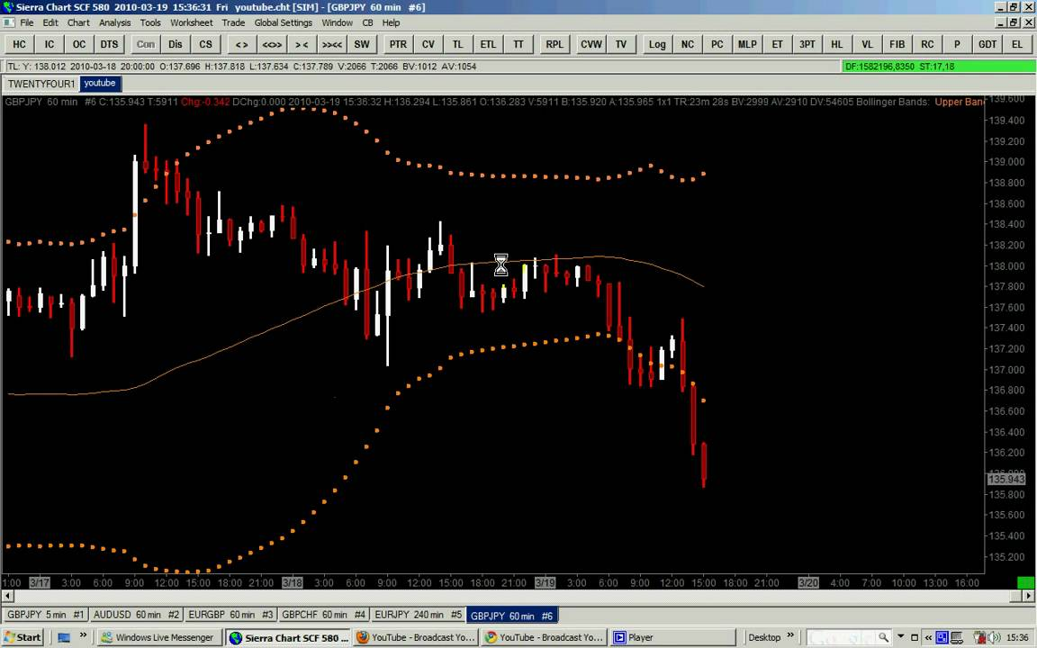 Bollinger Bands Trading Strategy: How to Trade it Like a PRO | Swing Trade Software