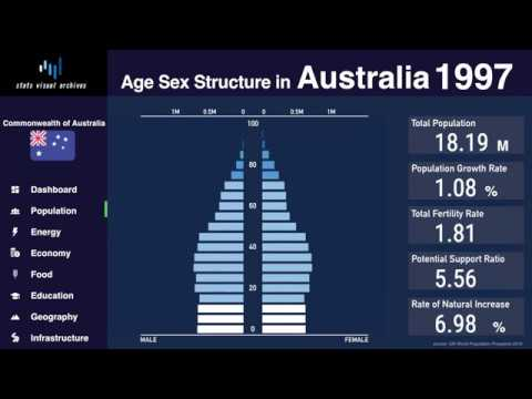 Australia - Changing Of Population Pyramid & Demographics (1950-2100)