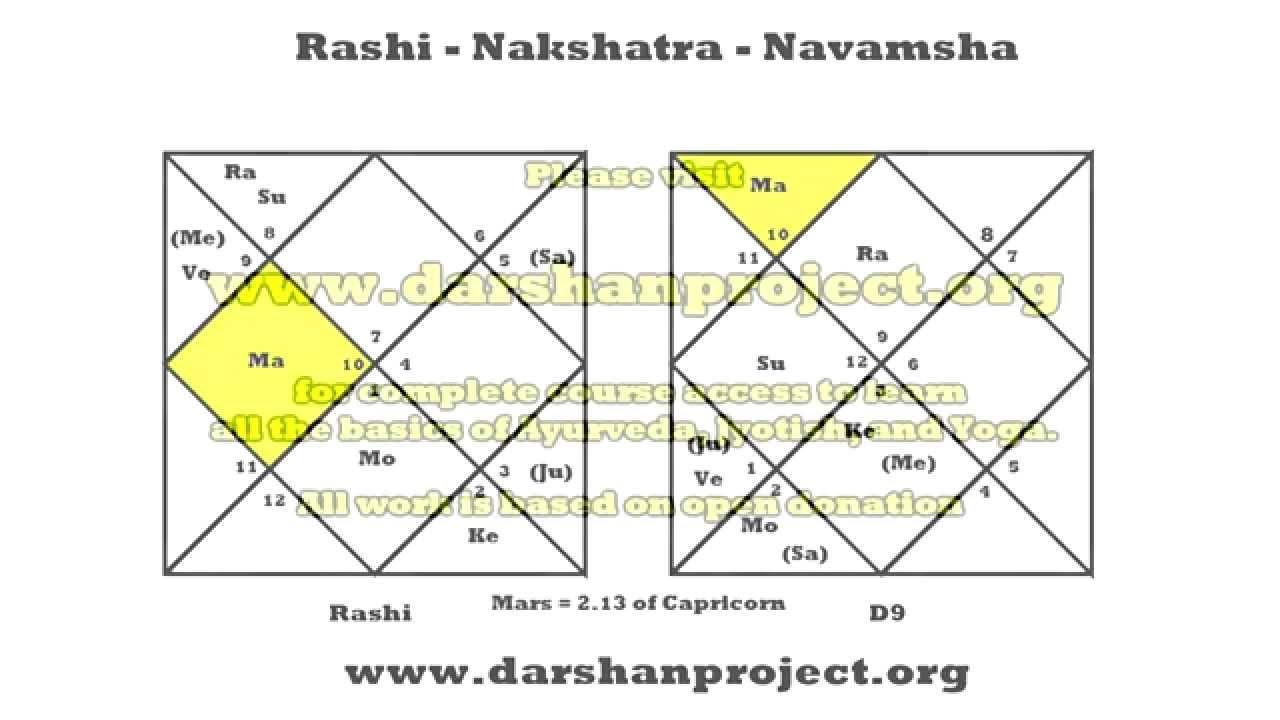 Rashi Nakshatra Navamsha in Jyotish - YouTube