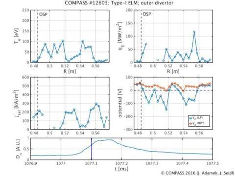 Temporal evolution of Type-I ELM in divertor region on the COMPASS tokamak.