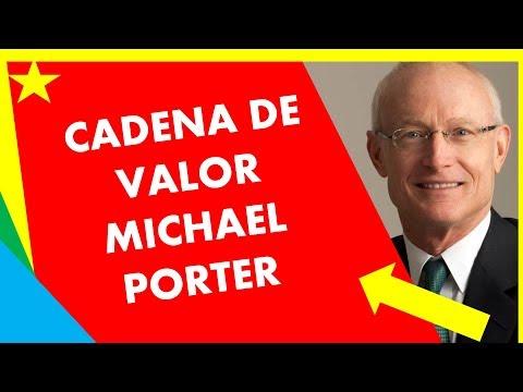 qué-es-la-cadena-de-valor-de-michael-porter