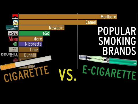 Popular Smoking Brands Over Time (according To Google Trends)