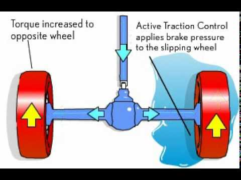 This Is How ABS, ESC, And Traction Control Work