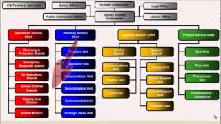 ICS Organization Presentation1