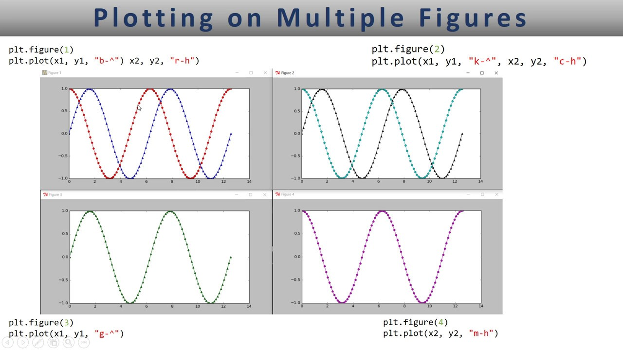 Matplotlib multiple figures for multiple plots - Lesson 3