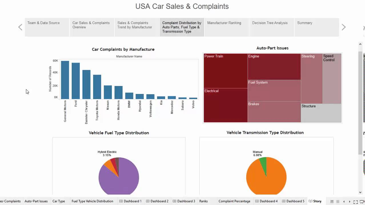 USA Car Complaints & Sales Visualization - YouTube