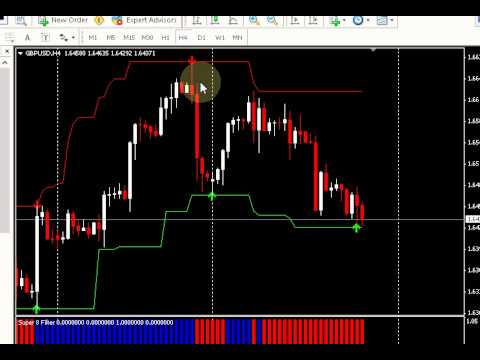 Forex Trading / Best Mt4 Time Frame to Trade the Eur/UsD and Gbp/Usd