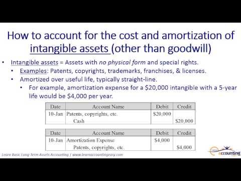 How to account for intangible assets, including amortization (3 of 5)
