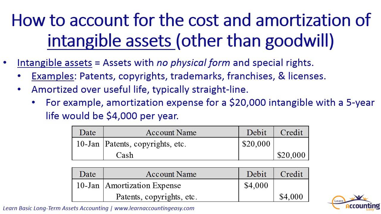 Intangible Assets | Financial Accounting