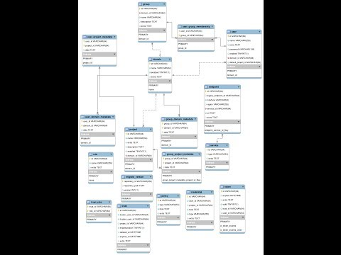 How to Generate ER Diagram from existing database