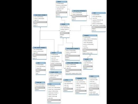 mysql which one is er diagram stack overflow sokolvineyard ER-Diagram MySQL Red Shift how to generate er diagram from existing database