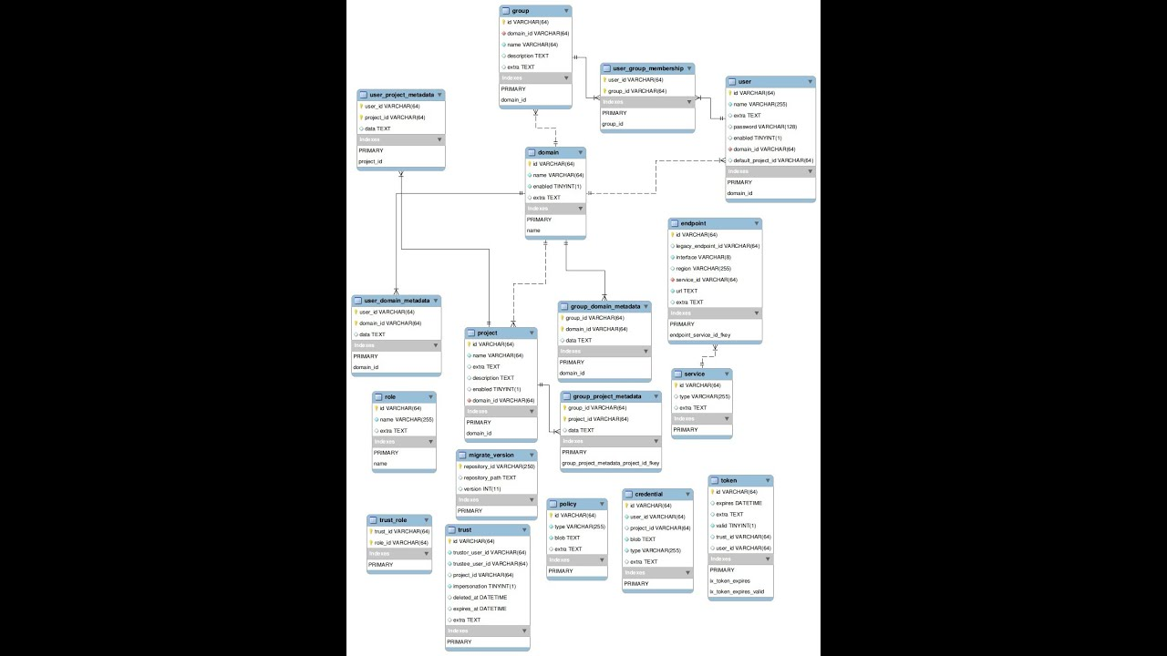 how to make an er diagram for database rv trailer light wiring generate from existing - youtube