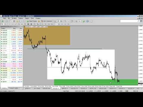 Внутридневной фундаментальный анализ рынка Форекс 08.12.2014