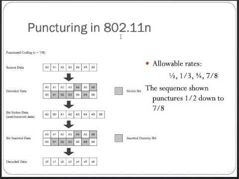 Baseband Radios 6: Channel Coding