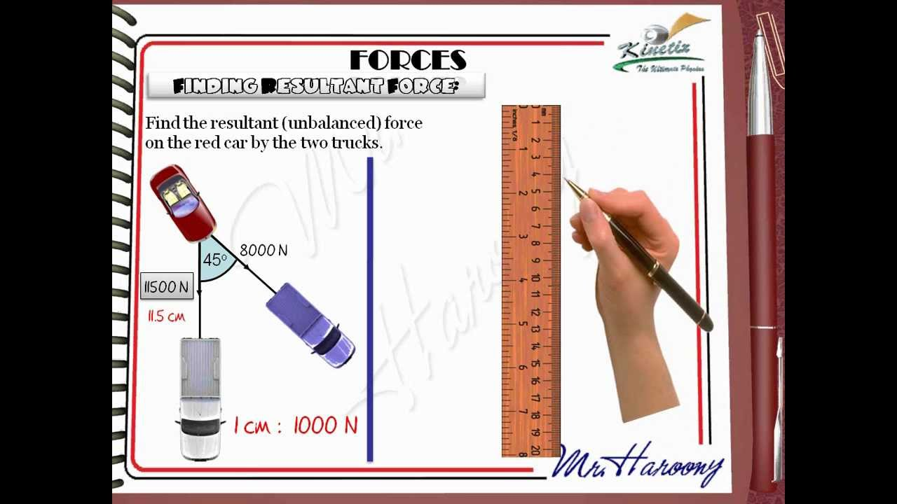Force Diagram Gcse Igcse Physics Finding The Resultant Free Body Is A Picture Showing Forces That Act On Using Parallelogram Method