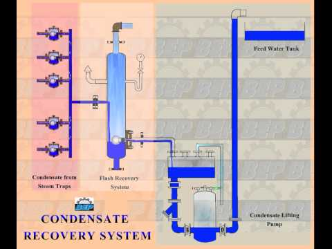 Condensate Flash Recovery System