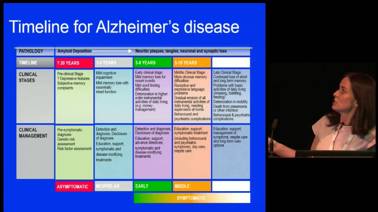 a brief overview of the alzheimers disease This article aims to give an overview of the performance of alzheimer patients on four tasks of implicit memory compared with normal elderly controls, patients with alzheimer's disease seem to demonstrate impaired performance on conceptual, but not on perceptual, implicit memory tasks.