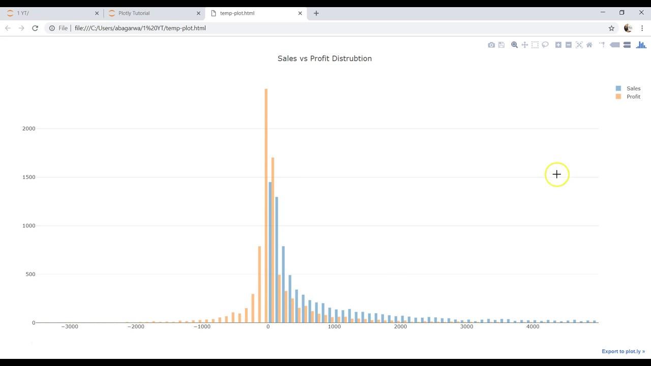 Plotly Data Visualization in Python | Part 17 | Histogram in Plotly