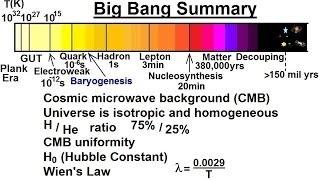 Astronomy: The Big Bang (30 of 30) Summary of The Big Bang