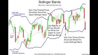 A Great Bollinger Band Trading Strategy -  short and sweet