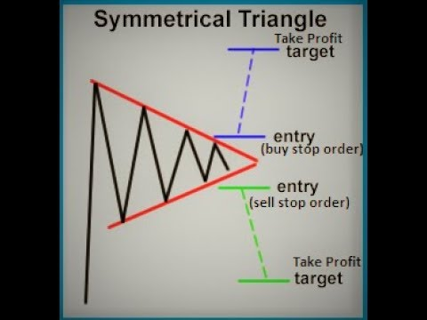 Trading The Incredible Triangles For Forex & Crypto