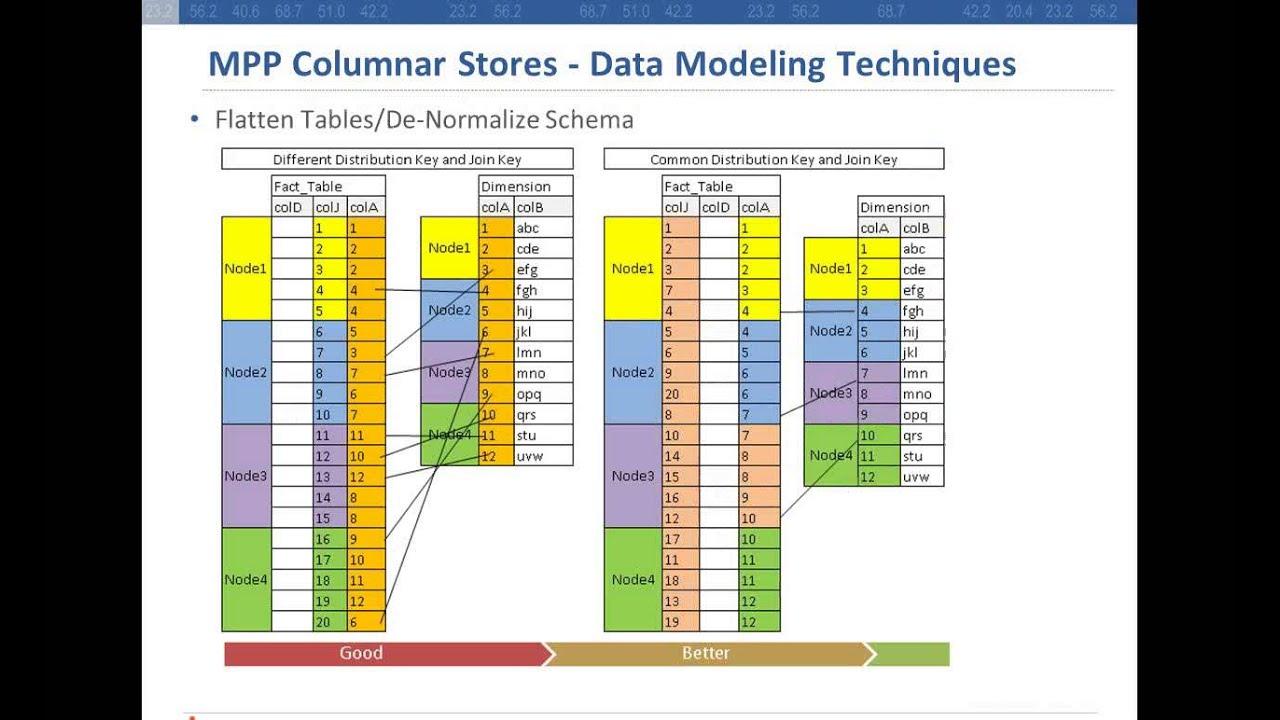 data modeling for mpp columnar stores